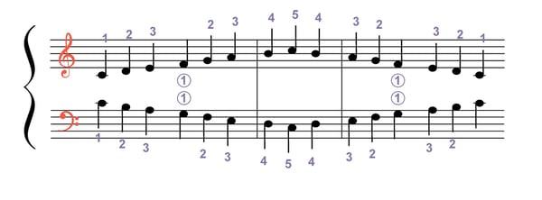 Gamme au piano mouvement contraire