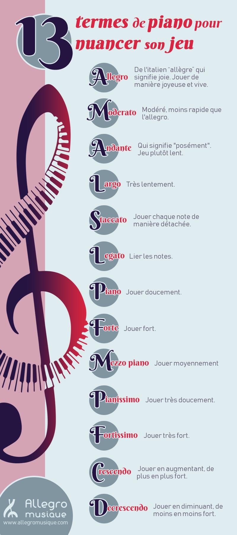 les termes pour jouer du piano