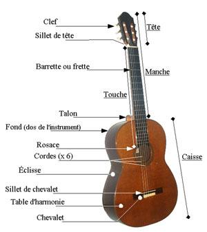 guitare-fonctionnement