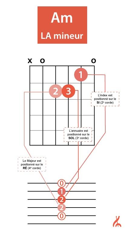 accord-guitare-Am-LA-explication-allegromusique