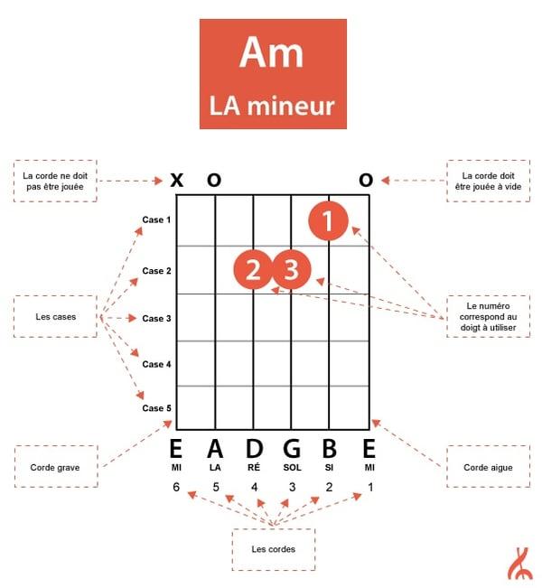 accord-guitare-Am-LA-explication-corde-allegromusique