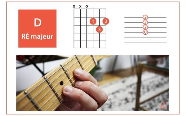 accord-guitare-D-RÉ-majeur-allegro-musique