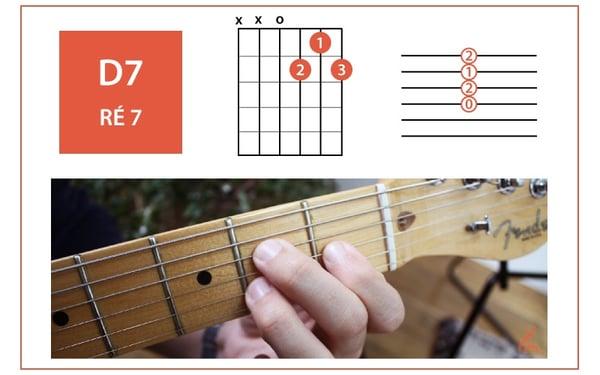 accord-guitare-D7-RÉ7-allegro-musique