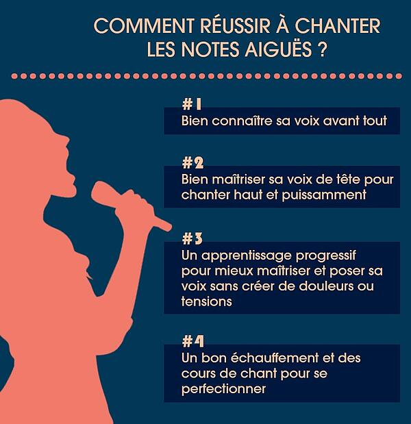 infographie-chanter-notes-aigues