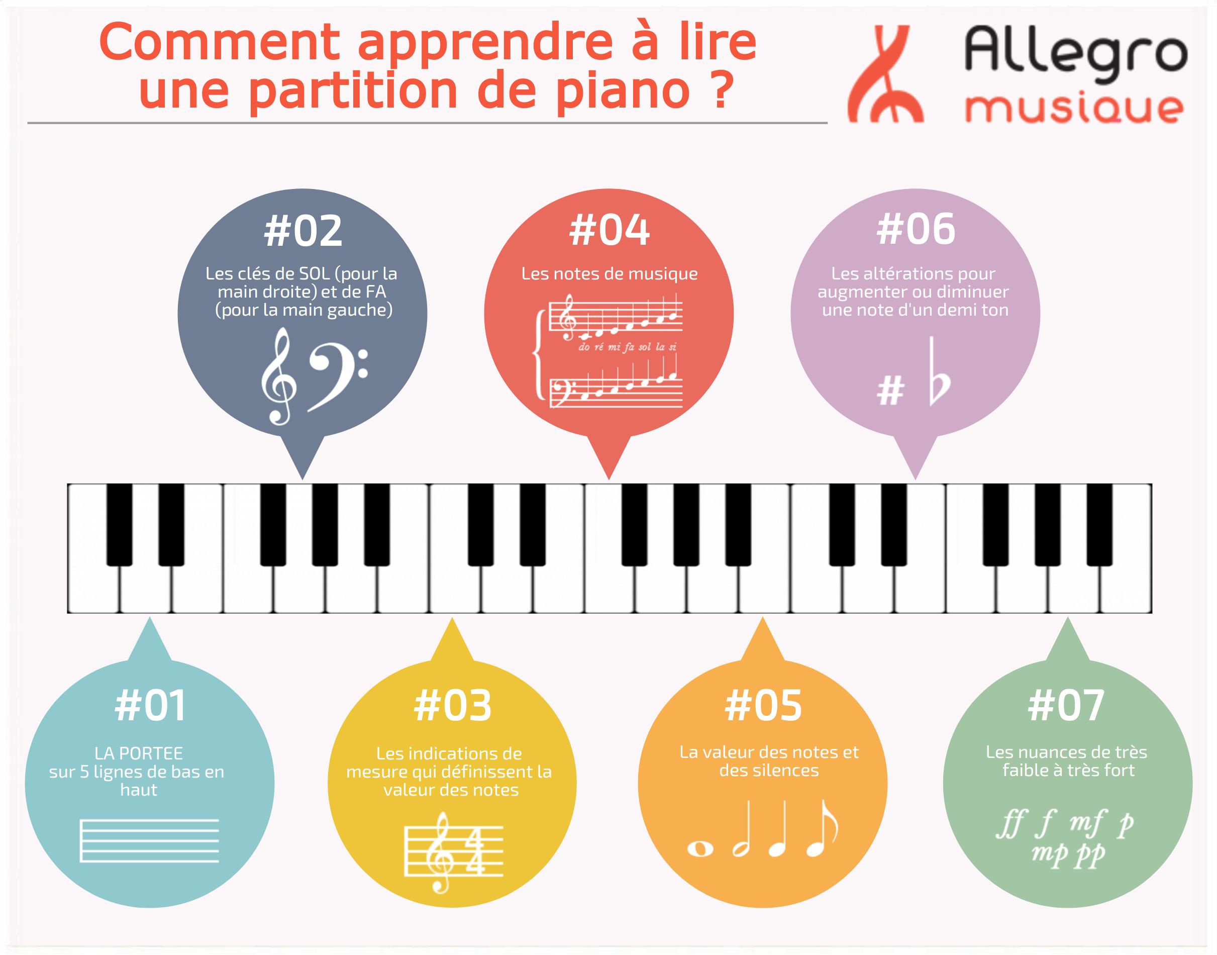 Allegro-lire-partition-piano.png